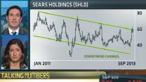 Should you shop for Sears?