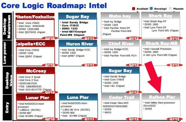 Intel leaks: ValleyView chip could bring 4x graphics boost to netbooks in 2013