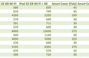 iPad 2 launches internationally tomorrow, we check the prices
