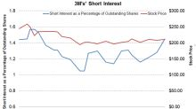 What Does 3M's Short Interest Suggest ahead of Q3 Earnings?