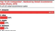 Amazon Continues to Rule the E-commerce Roost