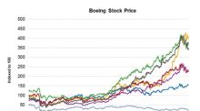 How Boeing Stock Fared in September