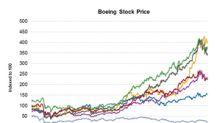 How Boeing Stock Fared in September
