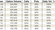 Thursday's Vital Data: Facebook, Inc. (FB), Apple Inc. (AAPL) and Alibaba Group Holding Ltd (BABA)