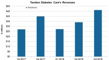 Tandem Diabetes Care Stock Has Skyrocketed in 2018