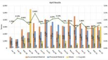 Altiplano Reports April 2021 Results With Improving Grade at Farellon.