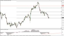 EUR/USD Price Forecast February 21, 2018, Technical Analysis