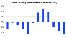 IBM's Revenue Sank Again