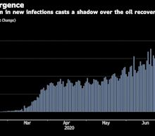 IEA Warns Oil Demand Recovery at Risk From Virus Resurgence