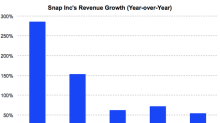 How Does Snap Stock Look after the Recent Correction?