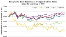 Honeywell Announces Spin-Off Dividend of Garrett Stock