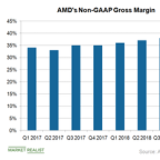 AMD's Flexible Manufacturing Strategy Reflects in Gross Margin