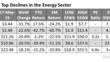 Energy Stocks: Biggest Losses Last Week