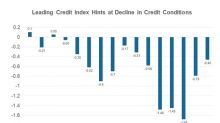 What to Make of a Contracting Leading Credit Index