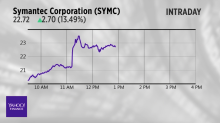 Stocks on the move: symantec corp, CVS health corp and more