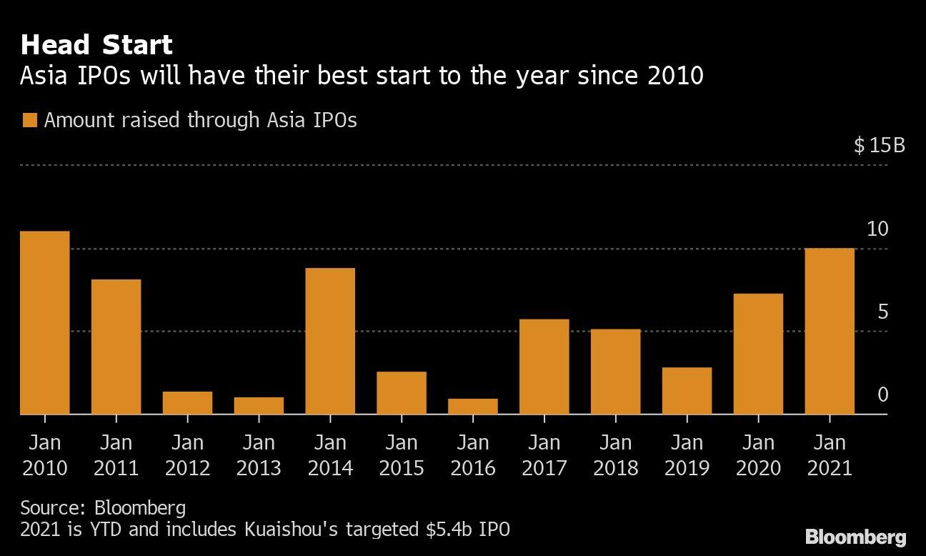 Kuaishou To Give Asian Ipos Best Start To A Year Since 2010