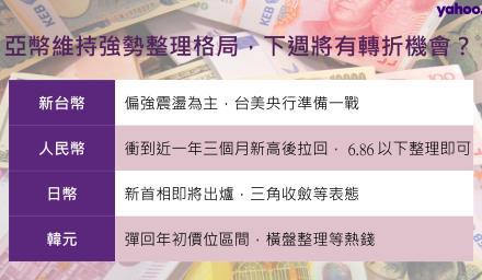 亞幣維持強勢整理格局 下週將有轉折機會?