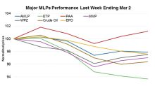 MLPs' Sluggishness Continued in the Week Ending March 2