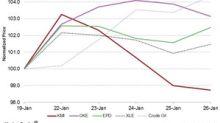 Kinder Morgan Fell 1.3% Last Week, Underperformed Peers