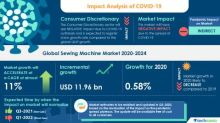 Sewing Machine Market 2020-2024: Forecasting Strategy to Undergo A Paradigm Shift from Crisis to New Normal during COVID-19 Pandemic.