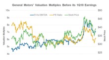 How GM's Valuation Multiples Look before Its 1Q18 Earnings