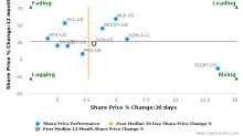 Olin Corp. breached its 50 day moving average in a Bearish Manner : OLN-US : July 6, 2017