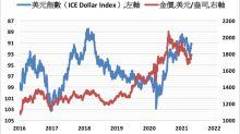 《貴金屬》美元指數上漲 COMEX黃金期貨下跌0.6%