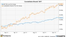 Why Constellation Brands Stock Soared 49% in 2017