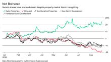 Hong Kong's Property Market Fears Haven't Impacted This Developer