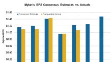 Mylan's Q2 Profit Fell against Backdrop of US Market Dynamics