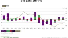Gold ETF Holdings Are on the Rise