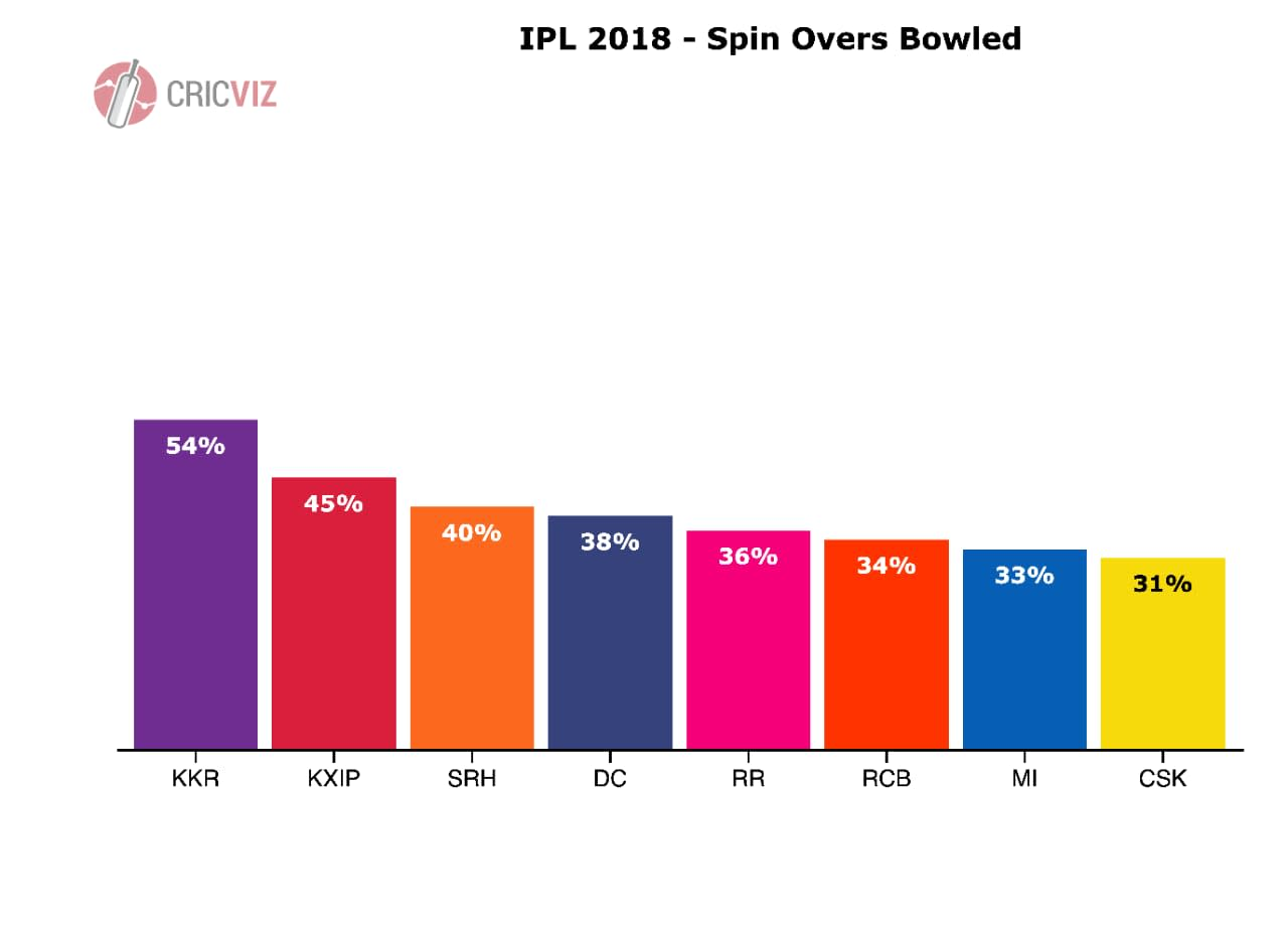 Spin overs bowled