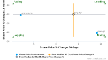 Starpharma Holdings Ltd. breached its 50 day moving average in a Bearish Manner : SPL-AU : November 25, 2016