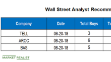 Analyzing Wall Street Targets for TELL, AROC, and BAS