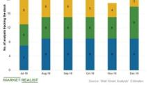 Kinder Morgan: Analysts' Views and Target Price