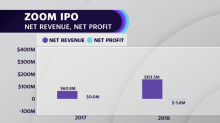 Ajay Chopra on what's to come for the IPO market