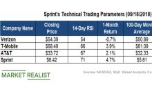 Watch These Key Technical Levels in Sprint Stock in September