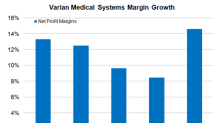 Varian Medical Systems May See Decline in Net Profit Margins