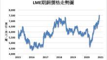 《金屬》美股創新高激勵 LME期銅創七年半新高
