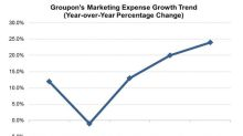 Inside Groupon's Swelling Marketing Budget