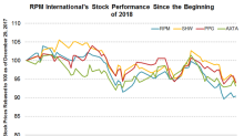 Analyzing RPM International's Stock Performance