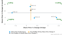 Triumph Bancorp, Inc. breached its 50 day moving average in a Bearish Manner : TBK-US : January 1, 2018