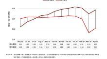 晨星:台灣投資人4月最愛基金類型是那些?