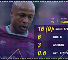 Will West Ham signings leave Ayew short of gametime?