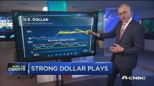 As dollar rallies, here are three places to put your mone...