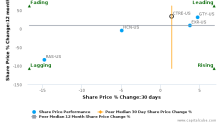 CareTrust REIT, Inc. breached its 50 day moving average in a Bearish Manner : CTRE-US : October 24, 2017