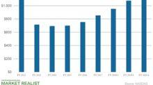 Zynga Stock Also Slumped in November