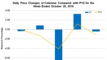 Celanese Increases Prices of Ethyl Acetate in the Americas