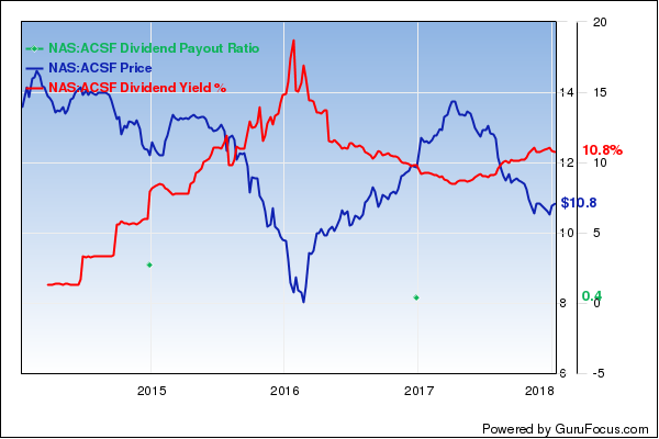 6 stocks with high dividend yields - High div stocks ...