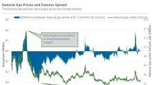 Futures Spread: A Flip in Natural Gas's Sentiments?